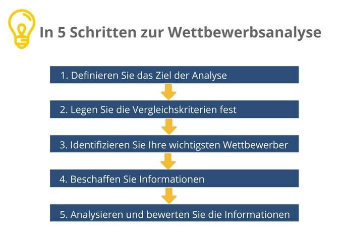 I2B BUSINESSPLAN-LEITSYSTEM