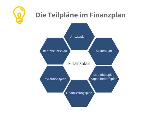 teilplne im finanzplan - Finanzplan Beispiel