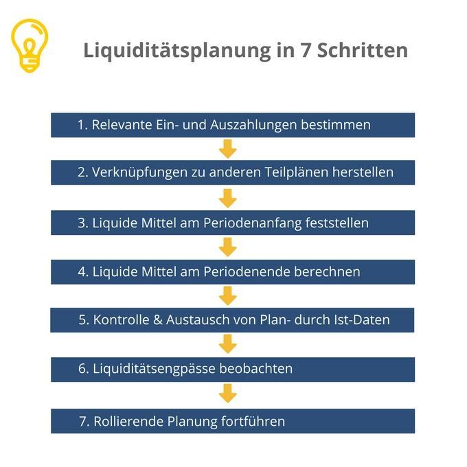 in sieben schritten zur liquidittsplanung - Liquiditatsplanung Beispiel
