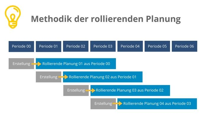 Rollierende Planung