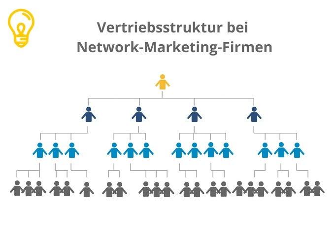 Network-Marketing-Firmen, MLM, Network-Marketing