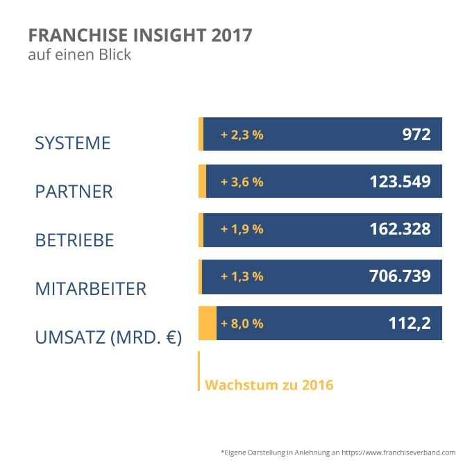Franchise Insights 2017