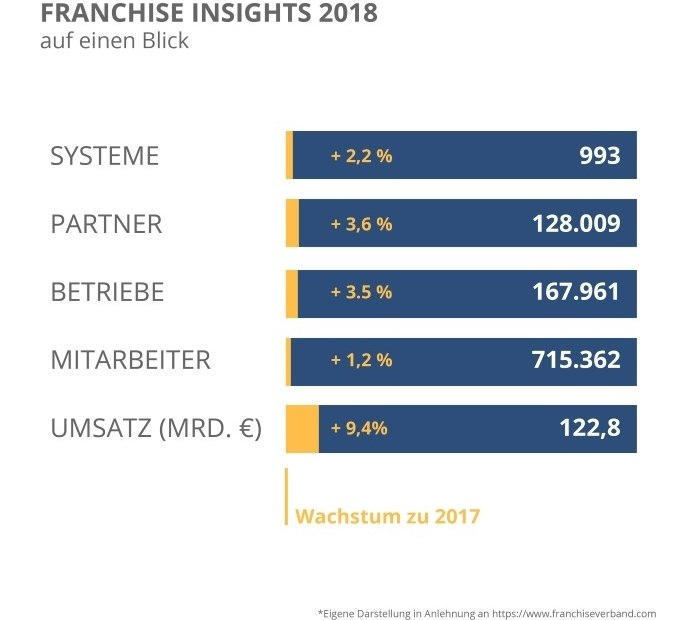 Franchise Insights 2018