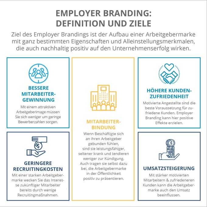 Employer Branding Definition und Ziele